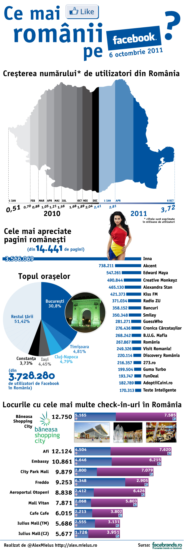 Facebook in Romania - 6 octombrie 2011