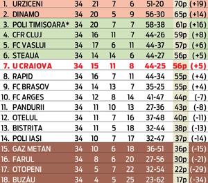 Clasamentul final al Ligii I editia 2008-2009