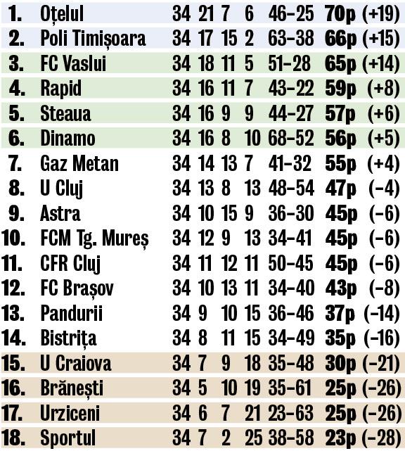 clasament Liga 1 2010-2011