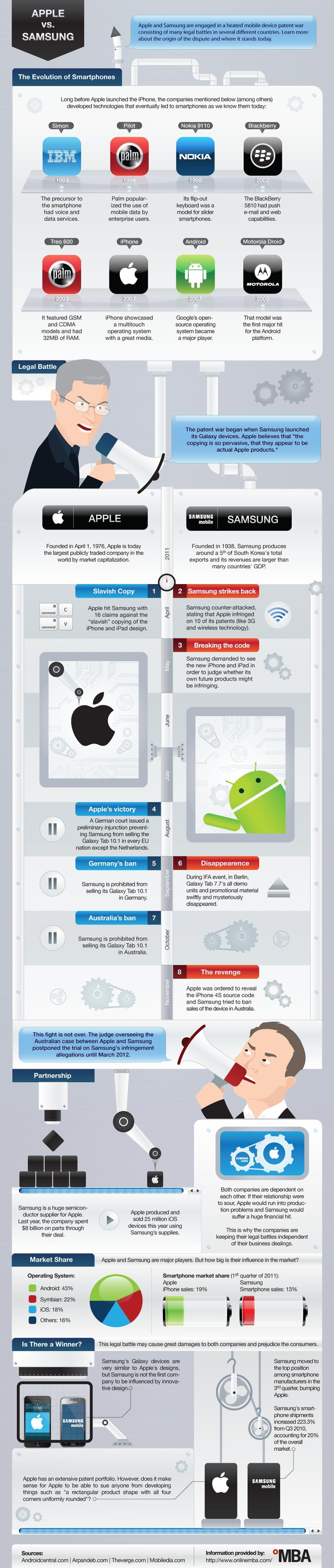 Apple vs Samsung: razboiul brevetelor