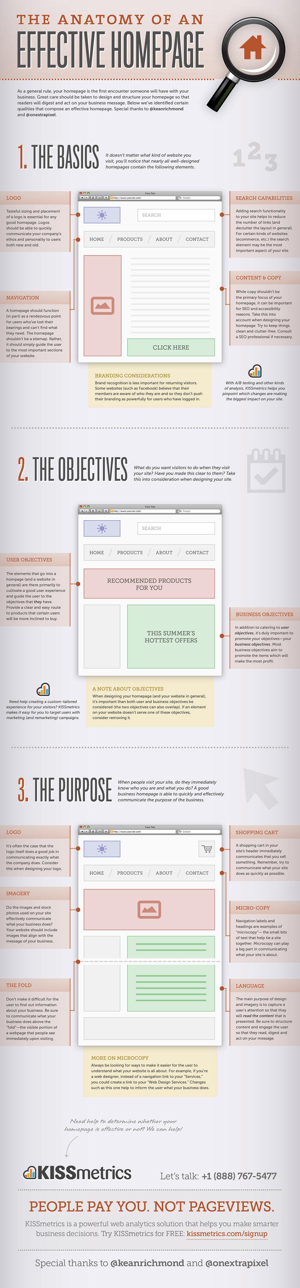 Anatomia unei pagini de start eficiente