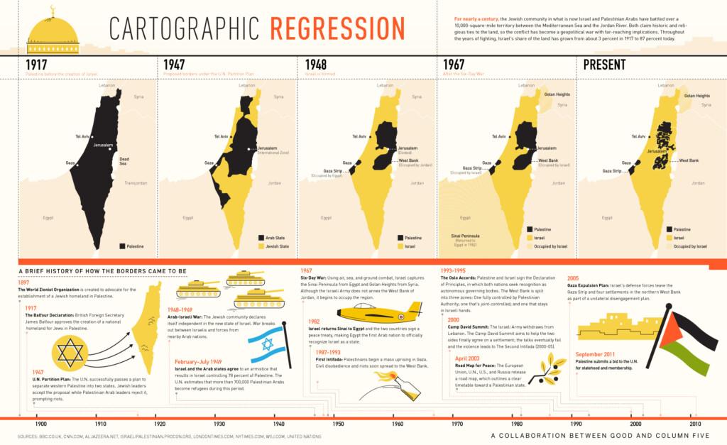 Scaderea granitelor Palestinei