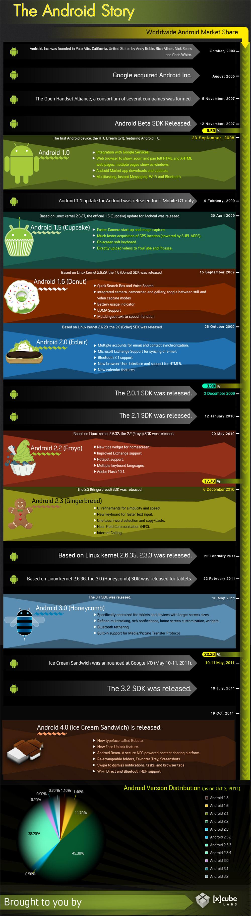 Istoria sistemului Android