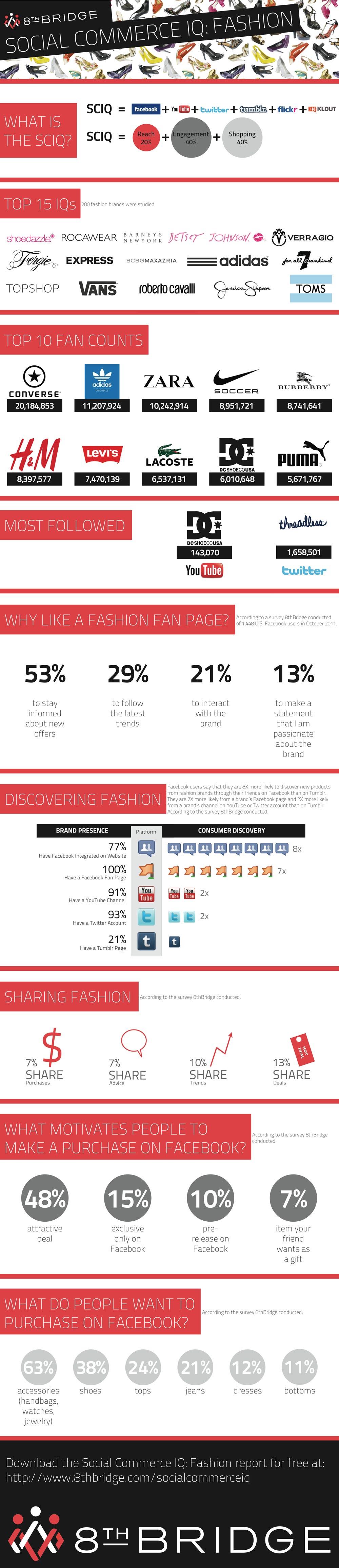 moda pe Facebook