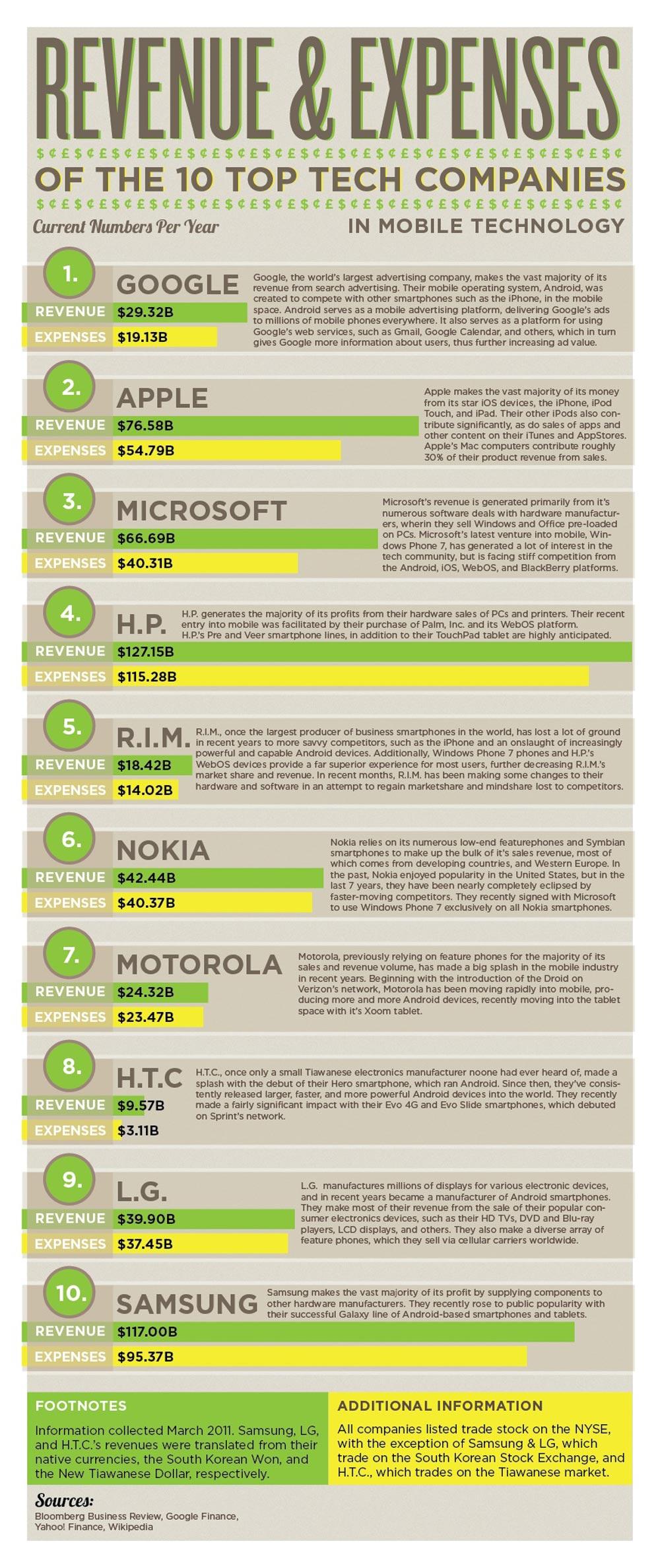 Top 10 companii din industria tehnologiei mobile