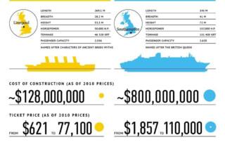 Titanic vs Queen Mary 2