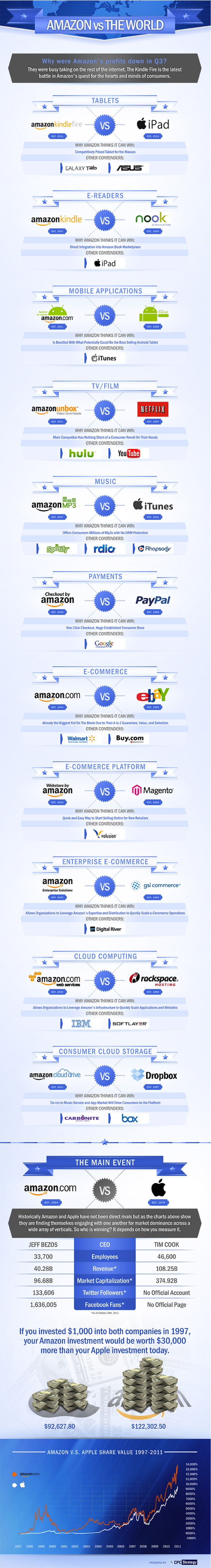 Amazon vs World