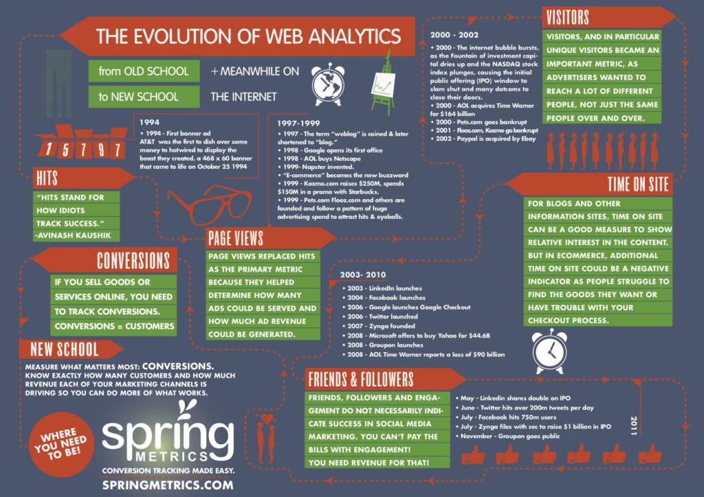 Evolutia Web Analytics