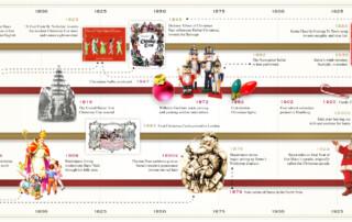 istoria traditiilor de Craciun