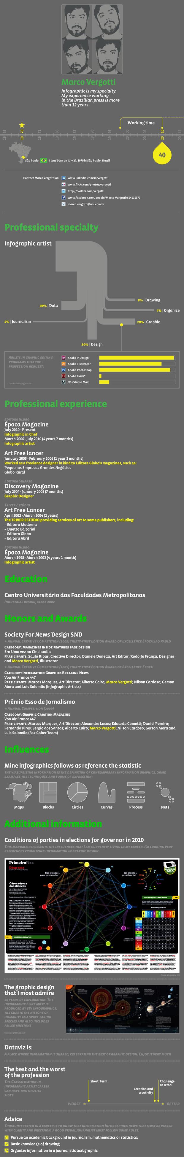 CV infografie