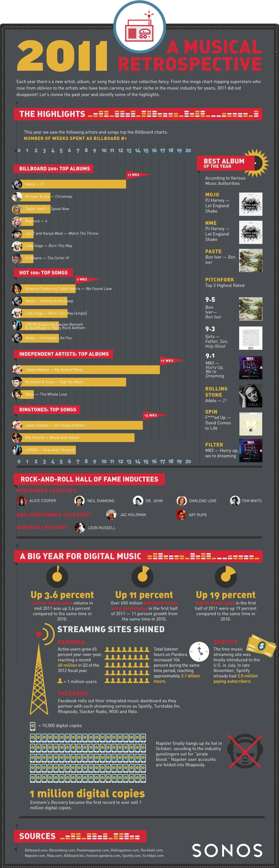 Retrospectiva muzicala a anului 2011