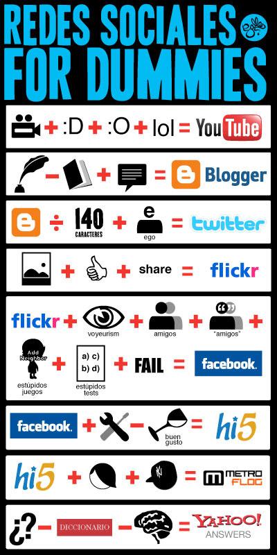Social Networking pe intelesul tuturor