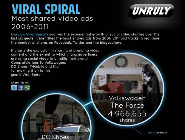 Spirala videoclipurilor virale