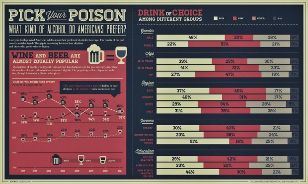 americanii isi rafineaza gustul pentru bautura