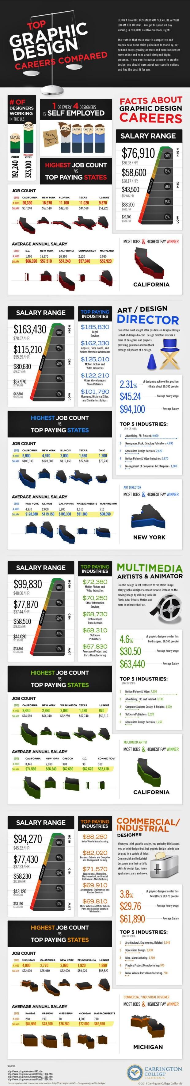 cifrele din spatele carierelor in design grafic
