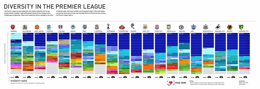 diversitatea etnica in Premier League