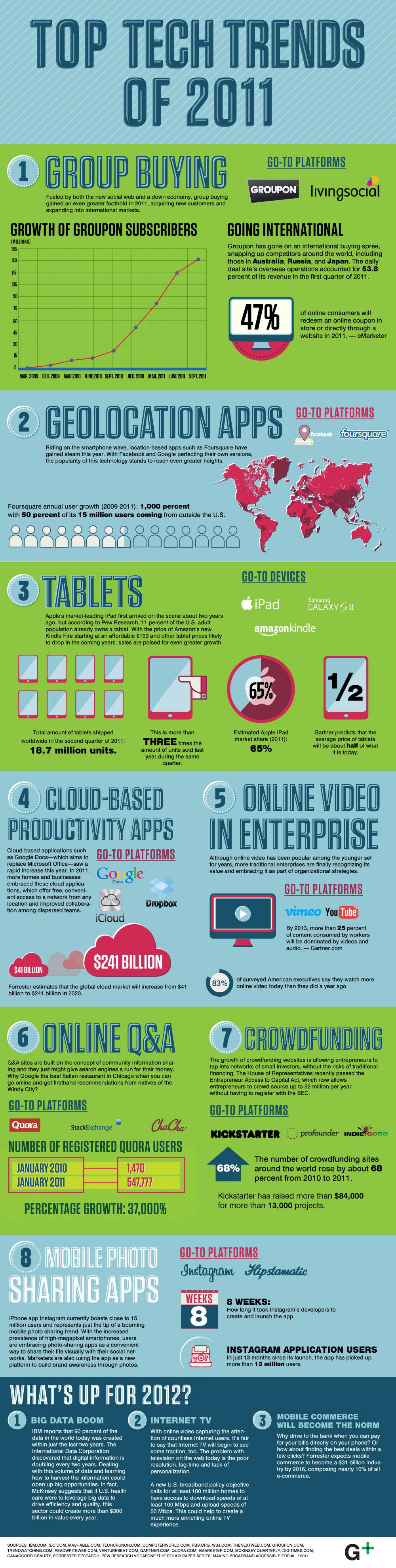 Topul tendintelor tehnologice ale anului 2011