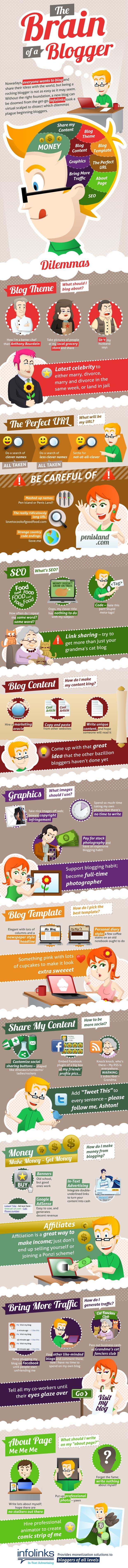 creierul bloggerului