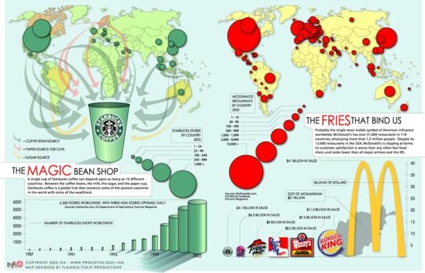 Starbucks vs McDonald's