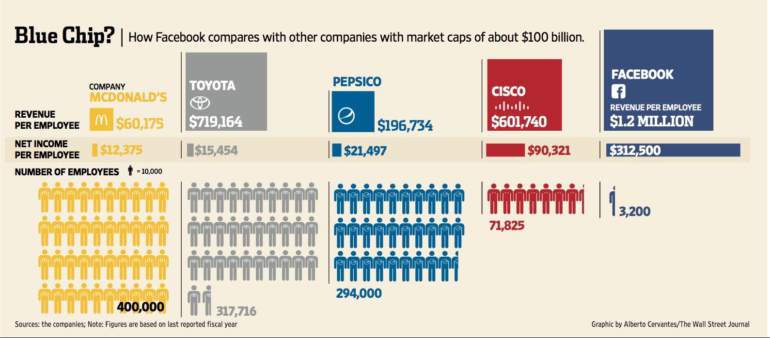 Raportul venit / angajat la 5 dintre companiile care valoreaza peste 100 de miliarde de dolari