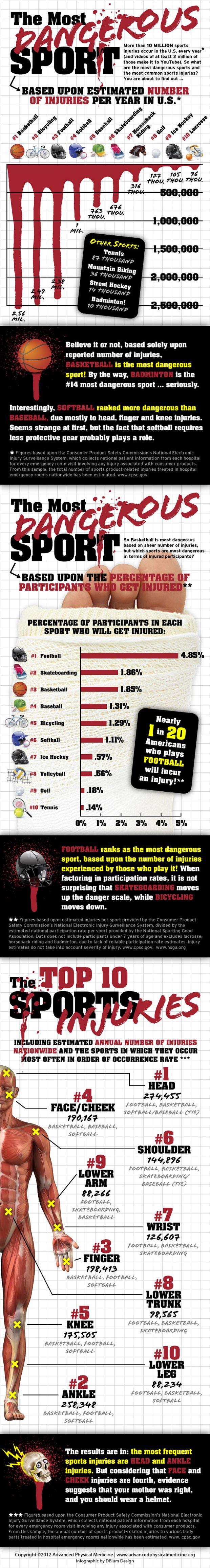 cele mai periculoase sporturi