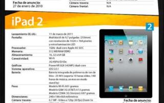 evolutia iPad-ului