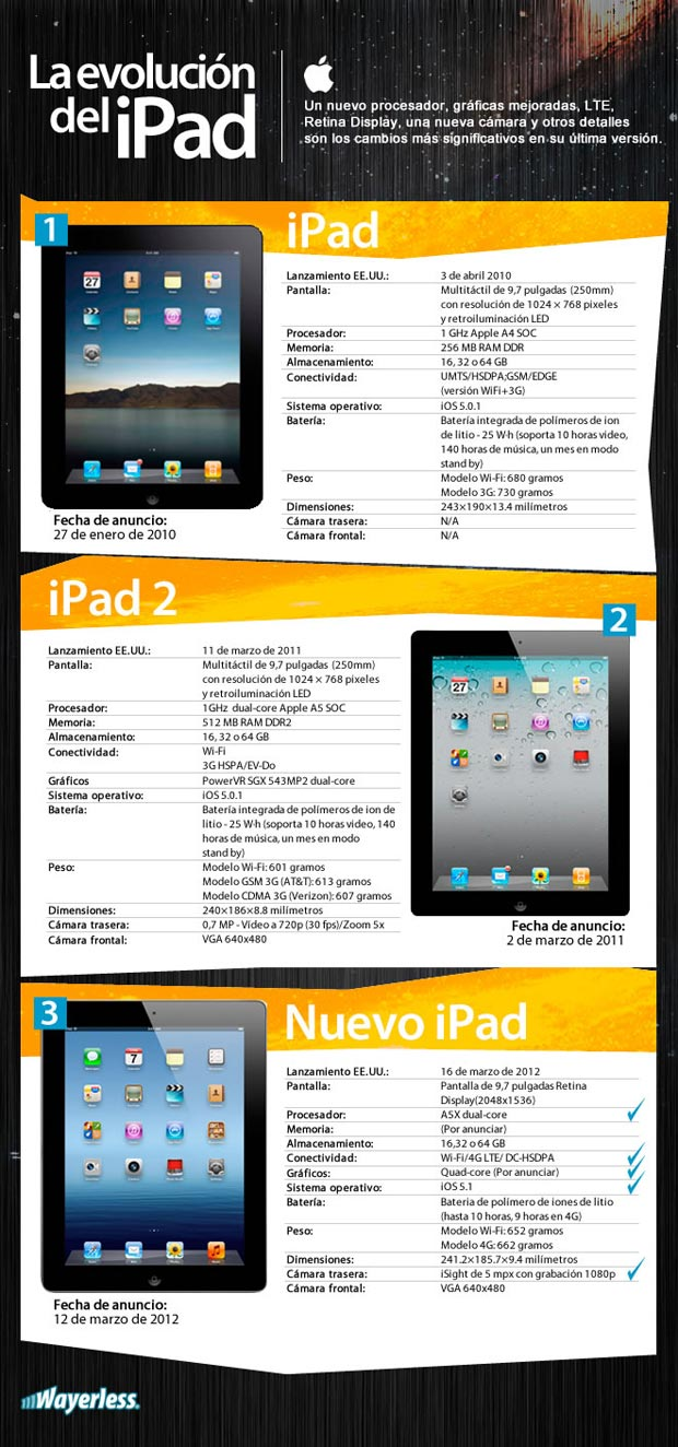 evolutia iPad-ului