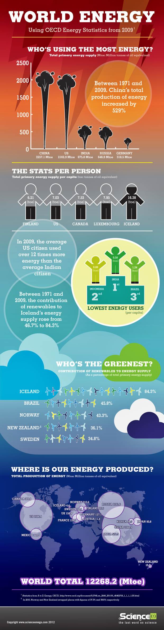 world energy consumption and production